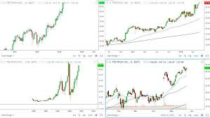 Tradingview Options Chart My Typical Multiple Timeframe Setup With Tradingview