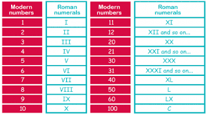 Roman Number 1 To 50 Chart Roman Numerals Explained For Parents Reading Roman