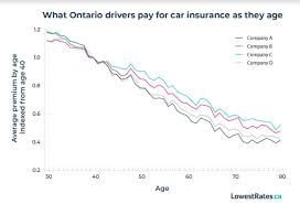 Alternatively, you accord l for 10 increasingly costly with age, required to drive safely. Report Here S How To Save On Car Insurance As You Age Lowestrates Ca