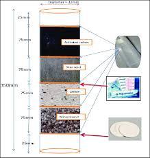 portable water filter diagram. Plain Portable Dimension Design Portable Water Filter Mix Aqua Tabs Purification  Tablet On Portable Water Filter Diagram