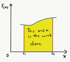 Work Energy Theorem Proof Constant Variable Force Video
