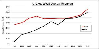 Wwe Vs Ufc Which Is More Popular Globally