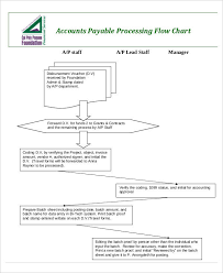 Accounting Flowchart Template Best 48 Flow Charts Examples Samples
