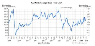 Canadian Gas Prices Over 10 Years Cheap Cars Canada Blog