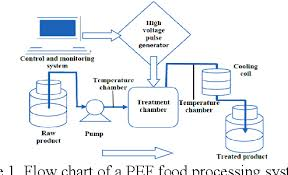 Food Preservation Chart Figure 1 From Pulsed Light Technology A Novel Method For