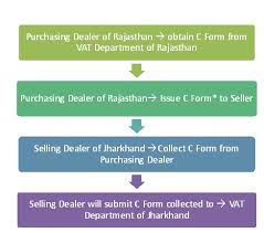 Sales Tax C E F Forms Demystified
