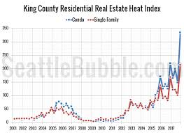 Real Estate Chart 2018 Real Estate Heat Index Off The Charts In 2017 Seattle Bubble
