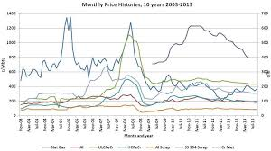 Chromium Prices Chart Kwg Resources Inc Kwg Cse Reducing Energy