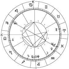 Complete 2017 World Horoscope Chart Astrological Forecast