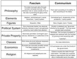 Communism Vs Fascism Smartboard Chart