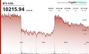 Dash To Btc Chart Crypto Market Update Focus On Btc Eth Bch Bnb Xmr And
