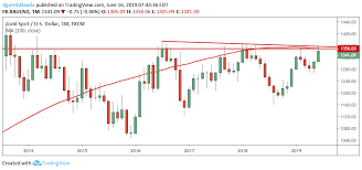 Gold Weekly Price Forecast Is Gold Breaking Out The