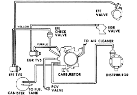 wiring diagram for chevy wiring diagram blog chevy 350 engine vacuum hose diagram chevy automotive wiring