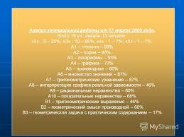 Презентация на тему Анализ контрольных работ по математике  3 Анализ контрольной
