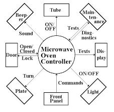 cop 4931 assignment 1 Oven Controller Diagram oven controller, using its context diagram oven control wiring diagram