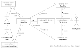 sm   racesim system context class diagram jpgda   reads data file use case invaliddatafile collaboration diagram