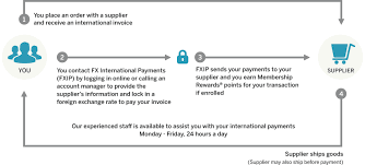 International Express For Business Fx Payments American