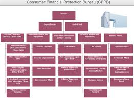 Finance Charge Chart Cfpb Cfpb Org Chart Example Key Divisions Behind The Scences