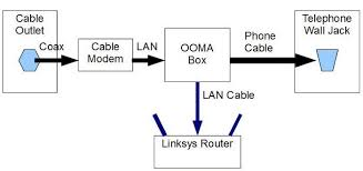 ooma review my complex love affair with ooma gubmints LAN Cable Wiring Diagram ooma telo review