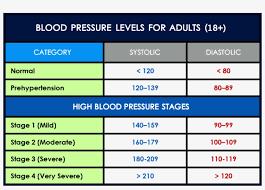 Blood Pressure Levels Chart Blood Pressure Chart For Dental Professionals Blood