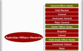 Military Hierarchy Navy Soldiers Ranks And Charts