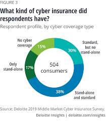 Over 100,000 spanish translations of english words and phrases. Overcoming Barriers To Cyber Insurance Market Growth Deloitte Insights