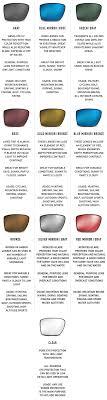 Eyewear Lens Technology
