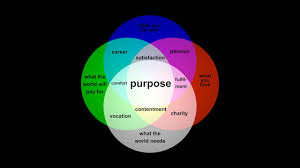 Venn Diagram Information Find Your Purpose With This Animated Venn Diagram Youtube