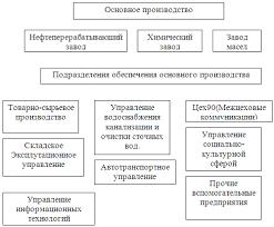 Отчет по практике Деятельность и информационные технологии ОАО  Дочерние предприятия