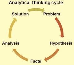 what are analytical skills analytical thinking skills for problem solving ispatguru com