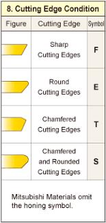 Turning Insert Identification Chart Turning Inserts Identification Mitsubishi Materials
