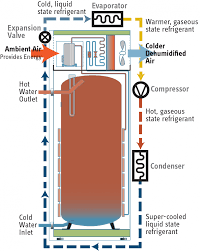 hot water heater pump. Delighful Heater Accelera Refrigerant Cycle Accelera Heat Pump Water  On Hot Water Heater Pump