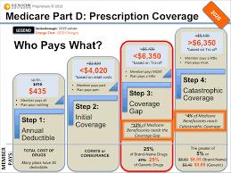 Senior Advisors Medicare Blog Moorestown Cranford Nj
