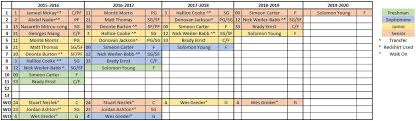 Iowa State Scholarship Chart August Basketball Recruiting Sermon Wide Right Natty Lite