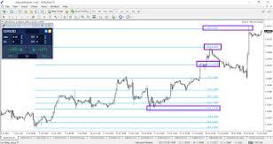 The Best Target In The Forex Market The 61 8 Fibonacci