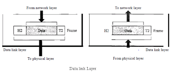 Data Link Layer Explain The Functions Of Data Link Layer