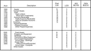 Chart Of Accounts Sample Pdf Accounting Chart Of Accounts Pdf Sample Manufacturing Chart