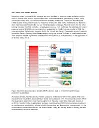 Master of Facilities management Thesis  June       SlideShare Figure   Noise levels and sources  Source  WorkSafe Victoria