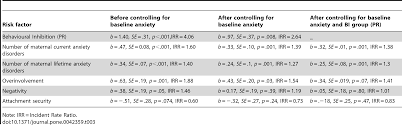 anxiety essay pet therapy and medical benefits of stress view larger child anxiety disorder essay