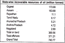 essay on petroleum origin production and exploration state wise recoverable resources of oil