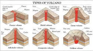 caldera volcano diagram wiring diagrams caldera volcano diagram explore wiring diagram on the net u2022 mount etna diagram caldera volcano diagram