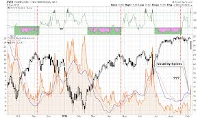 Vix Chart 2015 Volatility Indices Cboe Vix Chart Prices Wikilebanon Info