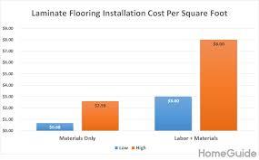 laminate flooring installation cost per square foot chart
