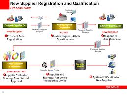 Oracle Supplier Management Ppt Download