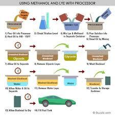 Making Biodiesel Using Methanol And Lye