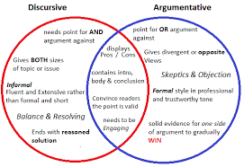 Example Of Venn Diagram In English Venn Diagram Argumentitive Discursive Text Jasmin In The Cup