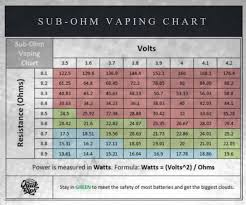 sub ohm coil chart sub ohm vaping guide for beginners