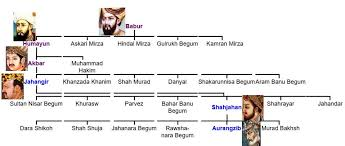 Family Tree Of Akbar Starsunfolded