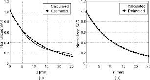 Figure 5 From Novel Specific Absorption Rate Sar Estimation Method