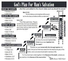 Plan Of Salvation Chart With Scriptures Gods Plan For Mans Salvation Bible Words Bible Notes